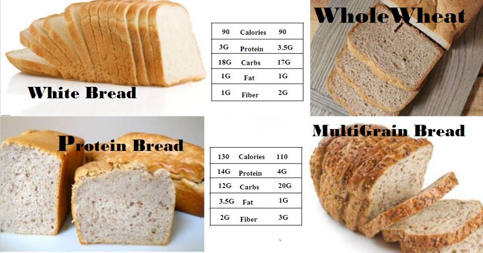 Bread Lovers- Things you need to know for your Bread